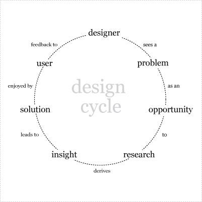 design_cycle